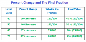 table of percent change and the final fractions