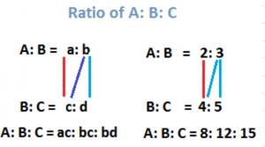 Ratio of A:B:С