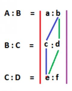 A:B=a:b