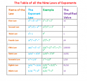 laws of exponents table