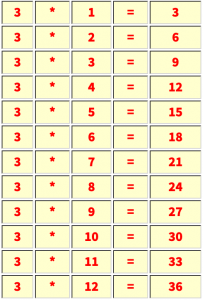 Multiplication table of 3
