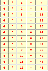 Multiplication table of 4