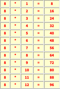 Multiplication table of 8