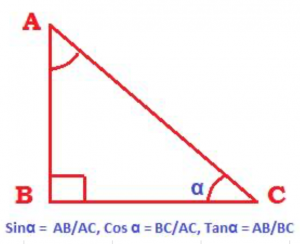 triangle with sin, cos, tan meaning